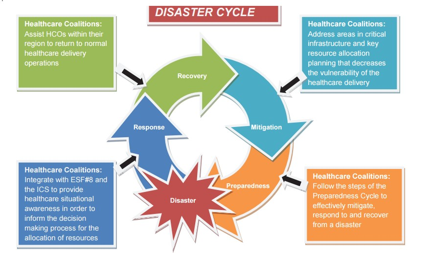 Moore_Disaster Cycle